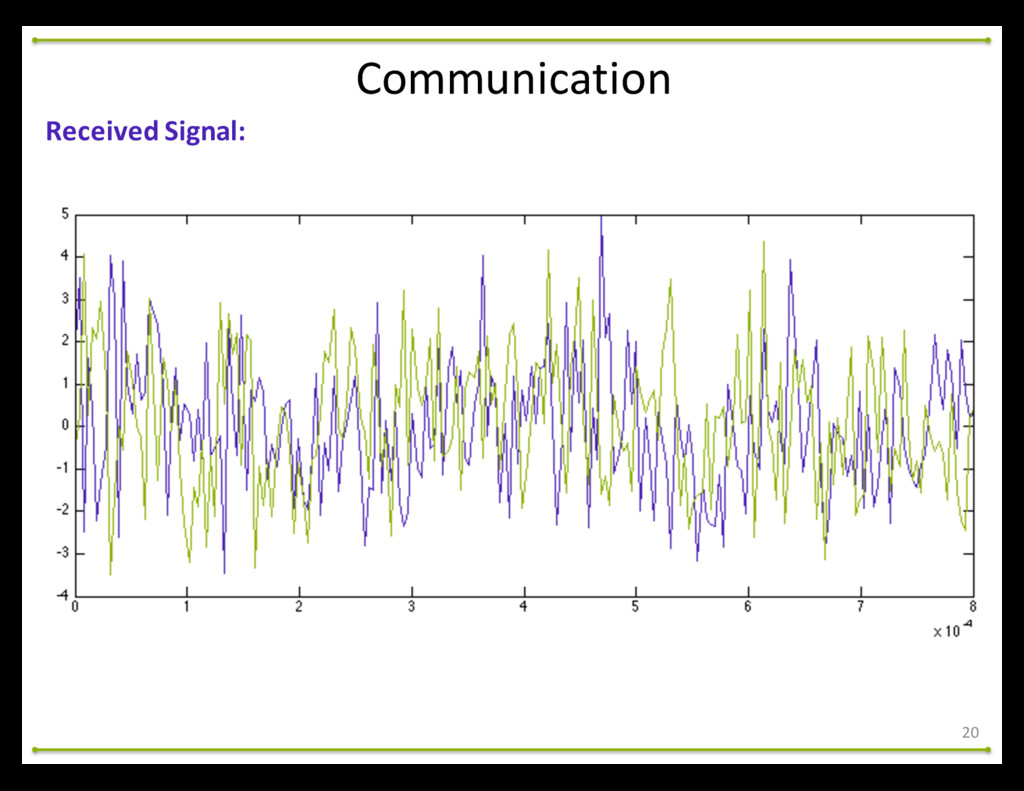 20 Communication Received Signal: