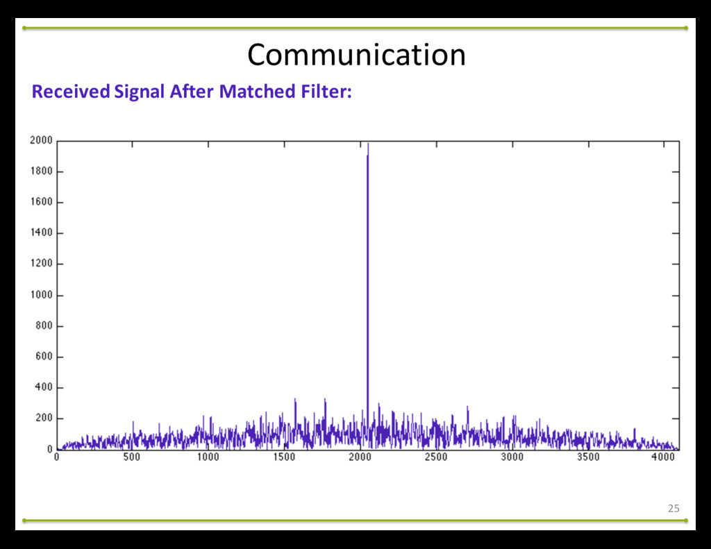 25 Communication Received Signal After ...