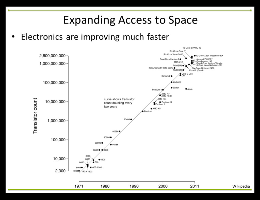 • Electronics are improving much fa...