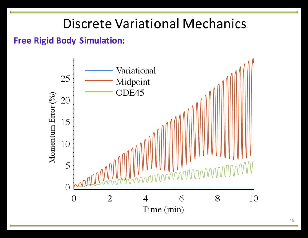 45 Free Rigid Body Simulation: Discret...