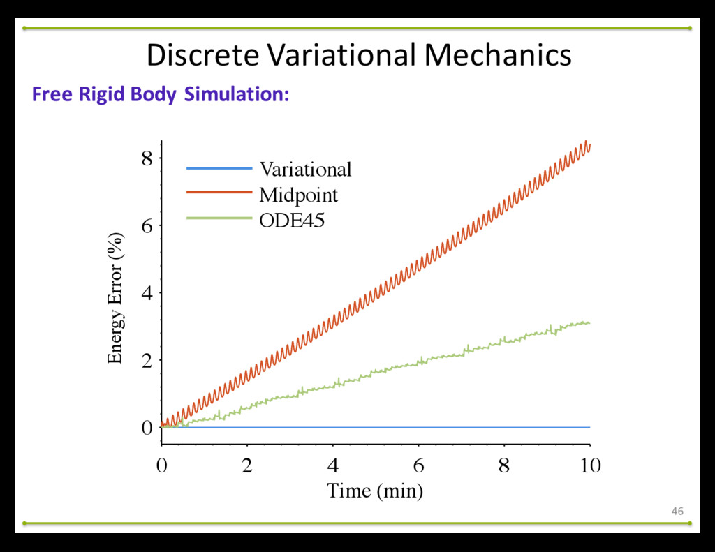 46 Free Rigid Body Simulation: Discret...