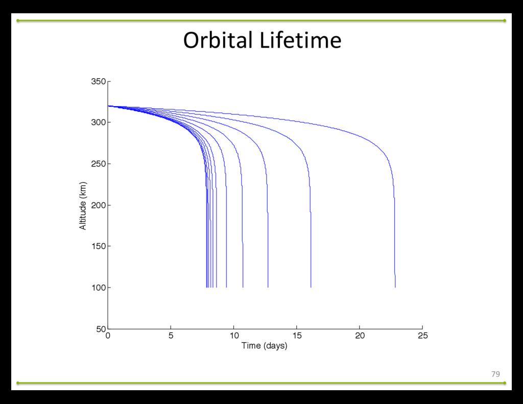 Orbital Lifetime 79 0 5 10 15 20 25 50 100 1...