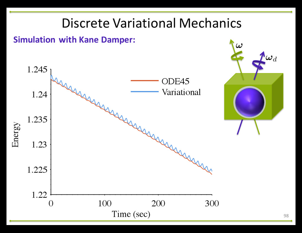 98 Simulation with Kane Damper: Discre...