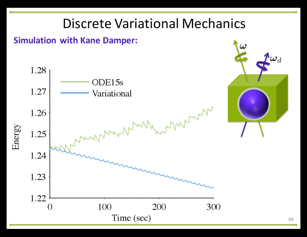 99 Simulation with Kane Damper: Discre...