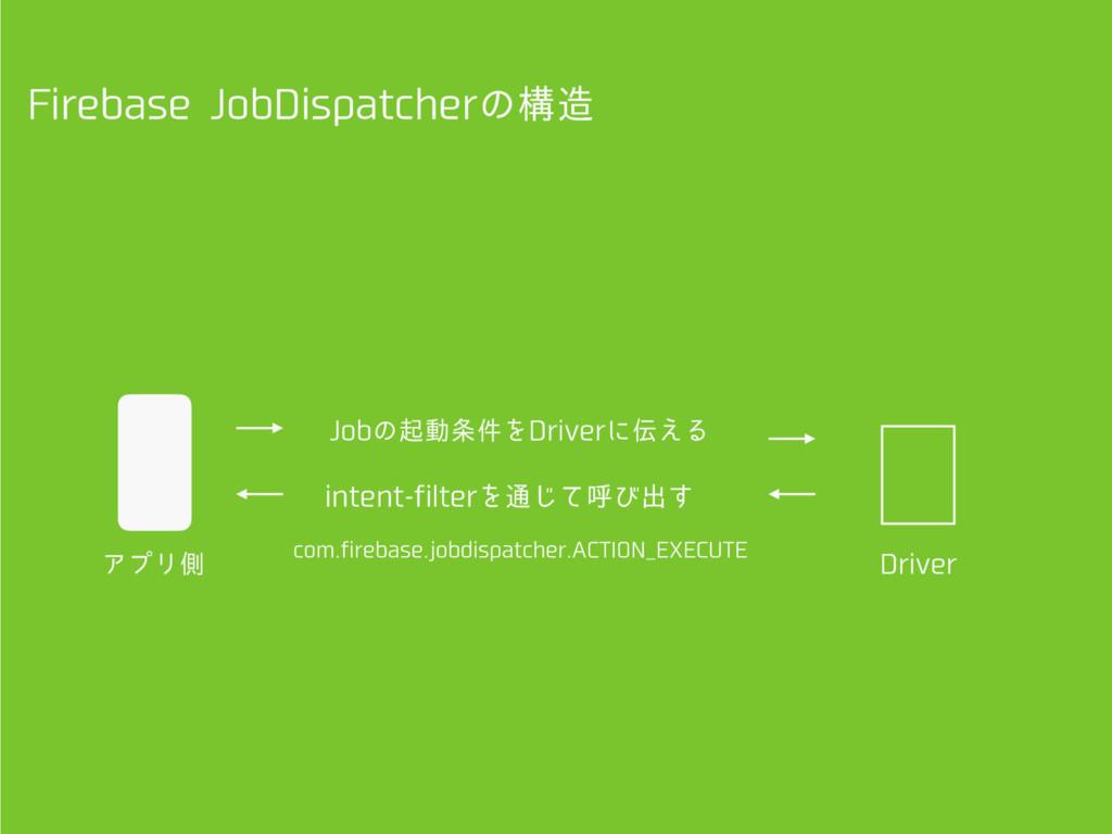 'JSFCBTF+PC%JTQBUDIFSͷߏ ΞϓϦଆ JOUFOUGJMUFSΛ௨...