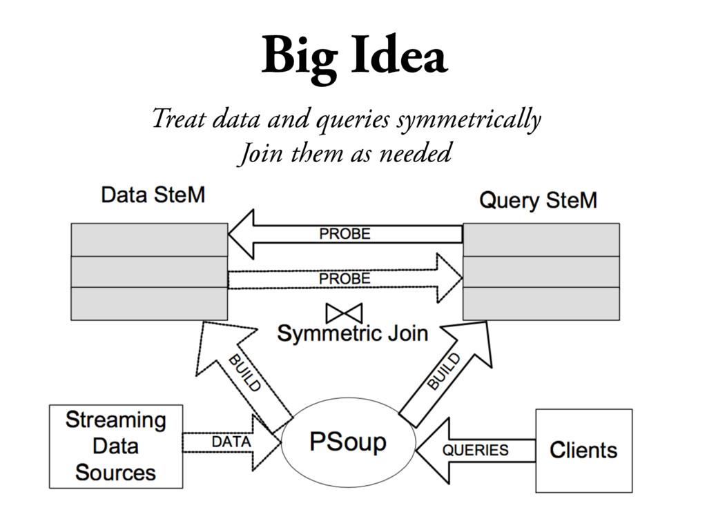Big Idea Treat data and queries symmetrically J...