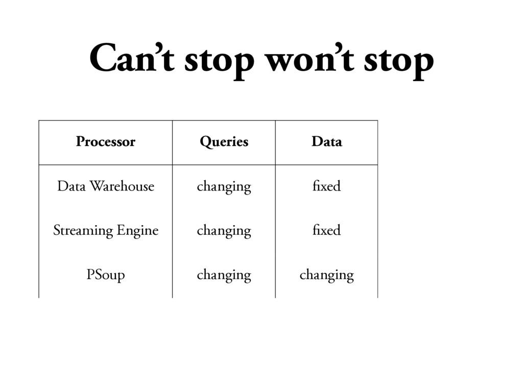 Processor Queries Data Results Data Warehouse c...