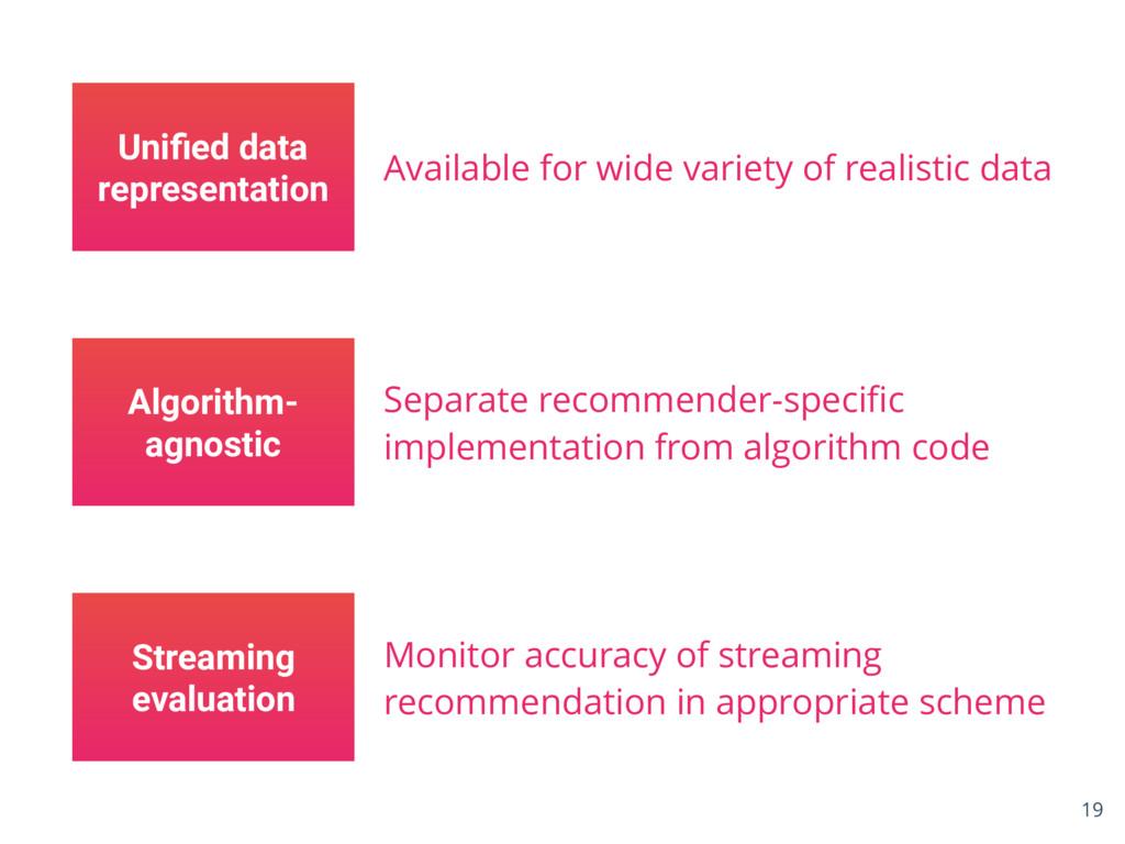 Unified data representation Algorithm- agnostic ...