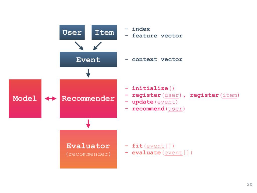 User 20 Item - index - feature vector Event - c...