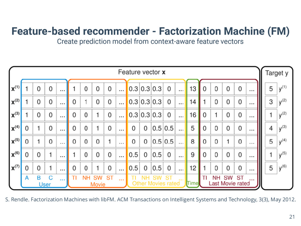 Feature-based recommender - Factorization Machi...