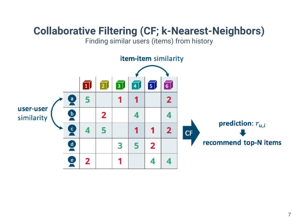 Collaborative Filtering (CF; k-Nearest-Neighbor...