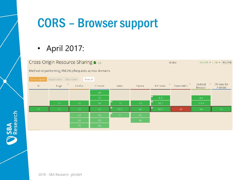 CORS – Browser support • April 2017: 2018 - SBA...
