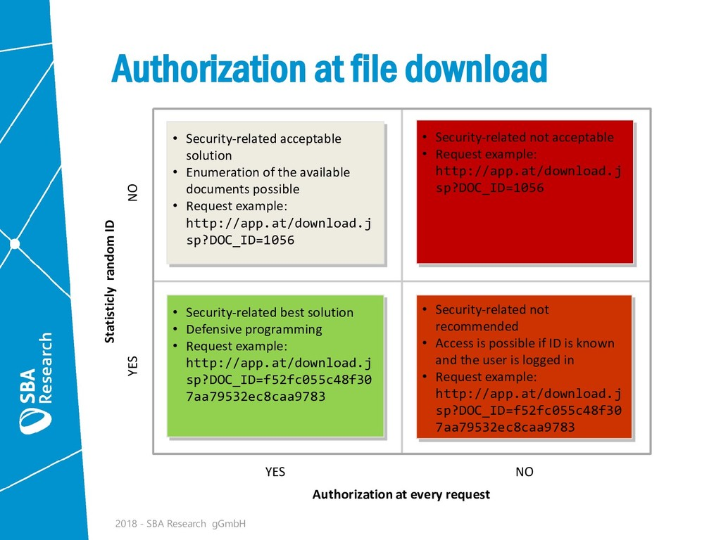 YES NO Authorization at every request NO YES St...