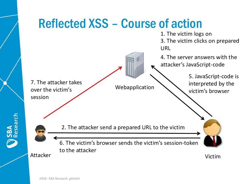 Reflected XSS – Course of action 2. The attacke...