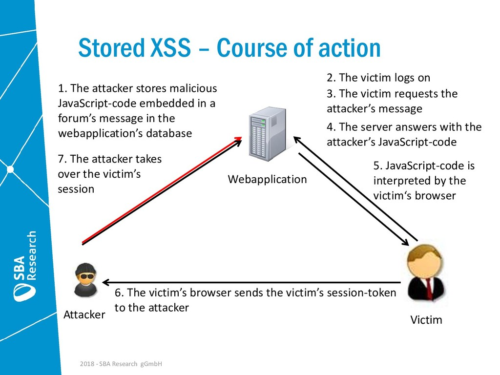 Stored XSS – Course of action 2. The victim log...