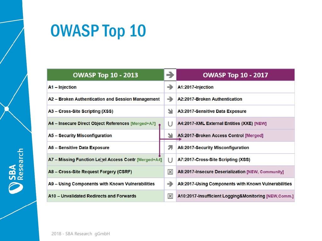 OWASP Top 10 2018 - SBA Research gGmbH