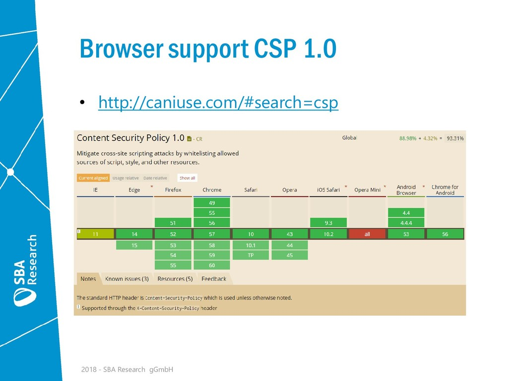 Browser support CSP 1.0 • http://caniuse.com/#s...