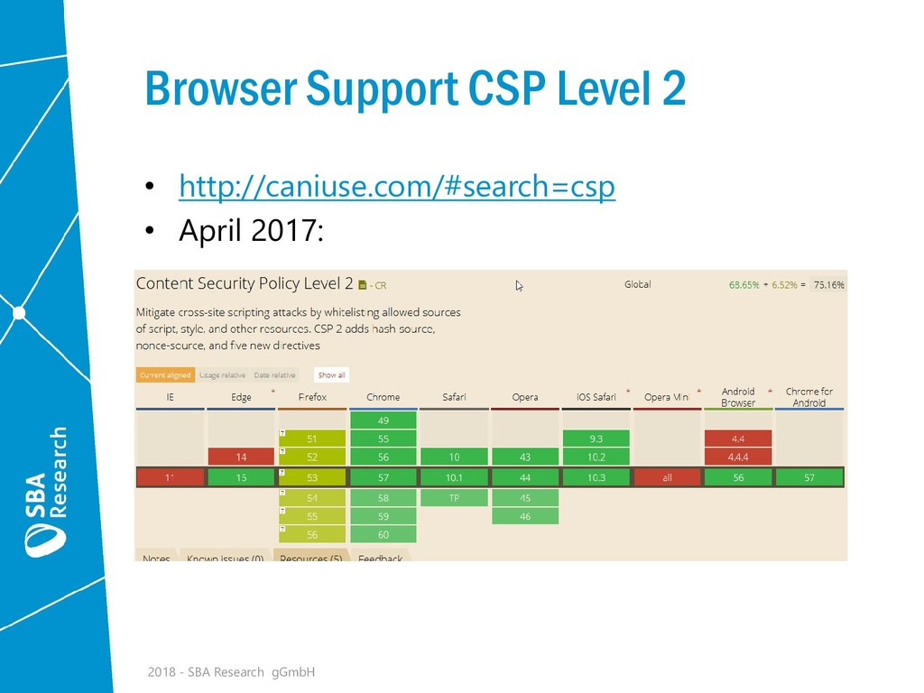 Browser Support CSP Level 2 • http://caniuse.co...