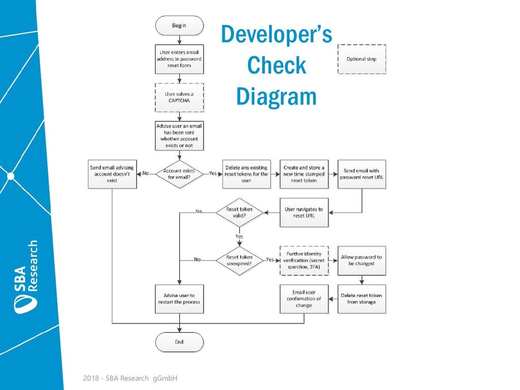 Developer's Check Diagram 2018 - SBA Research g...