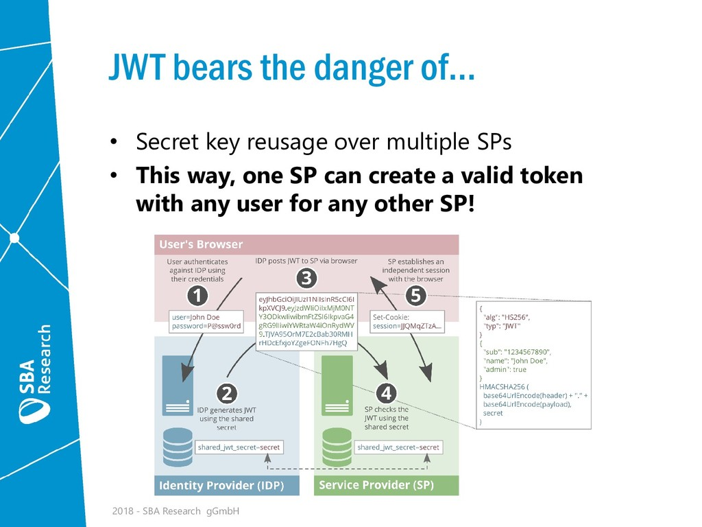 JWT bears the danger of... • Secret key reusage...