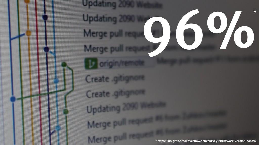 96% * https://insights.stackoverflow.com/survey...