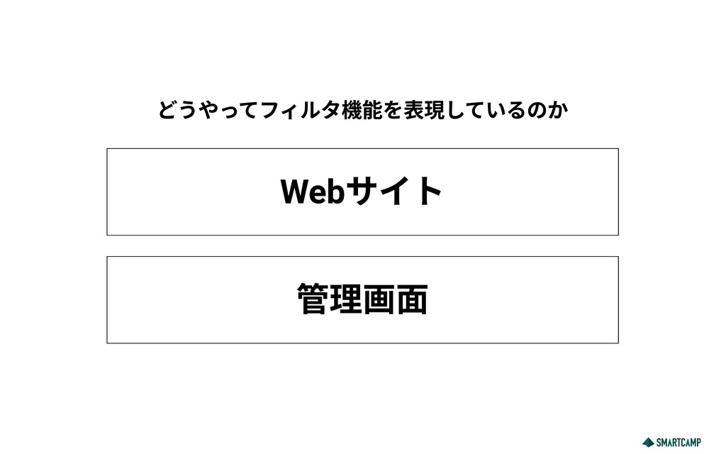 Webサイト どうやってフィルタ機能を表現しているのか 管理画面