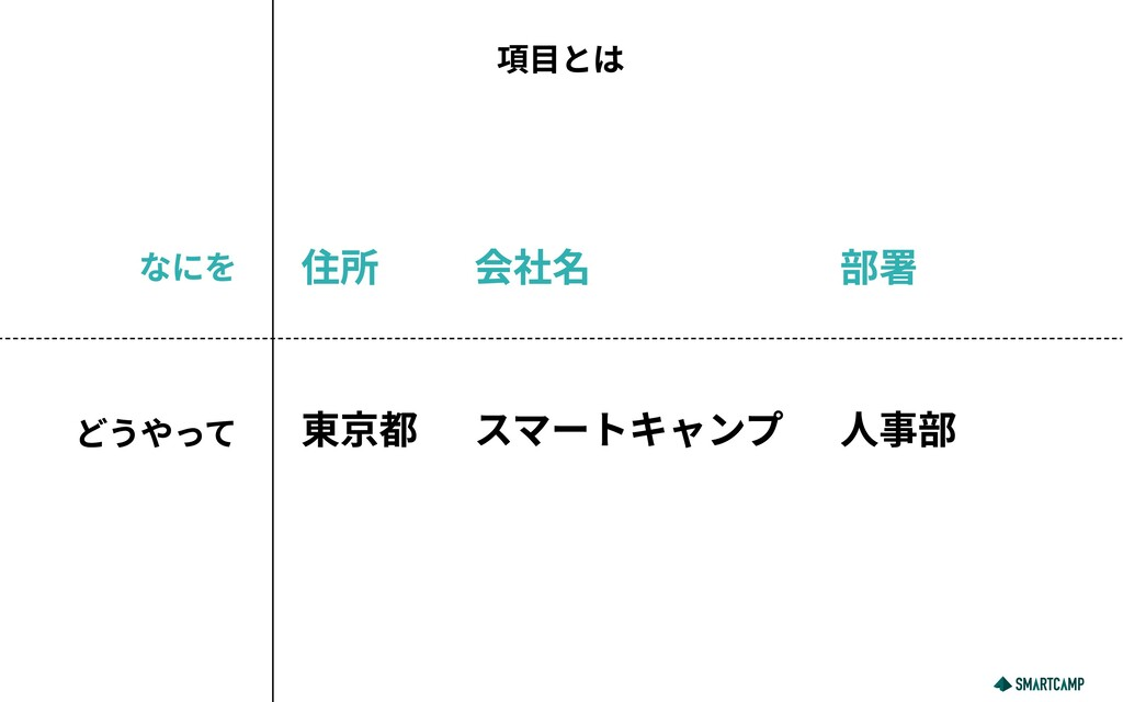 項目とは なにを どうやって 住所 会社名 部署 東京都 スマートキャンプ 人事部