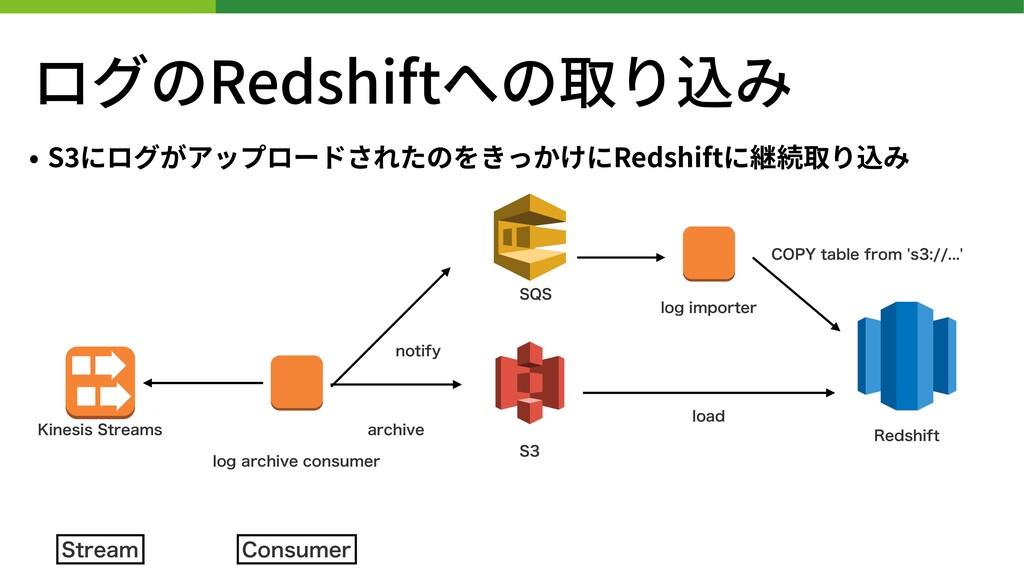 ログのRedshiftへの取り込み • S にログがアップロードされたのをきっかけにRedsh...