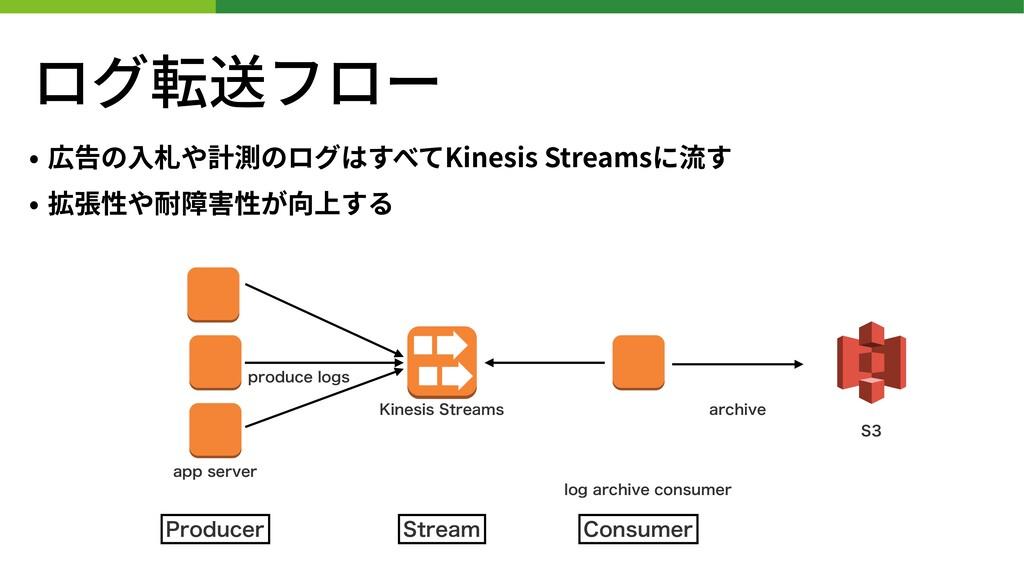 ログ転送フロー • 広告の⼊札や計測のログはすべてKinesis Streamsに流す • 拡...