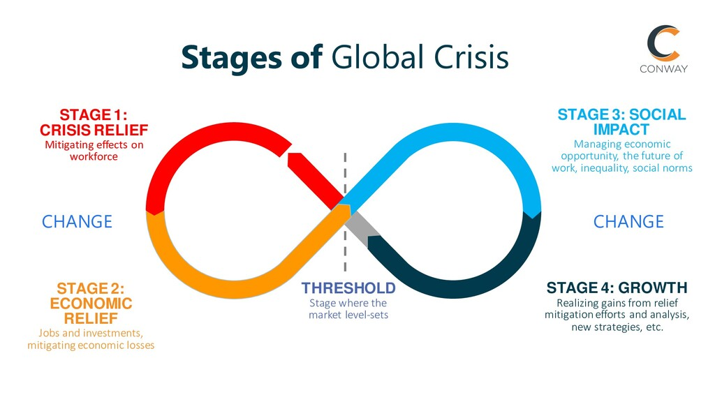 STAGE 1: CRISIS RELIEF Mitigating effects on wo...