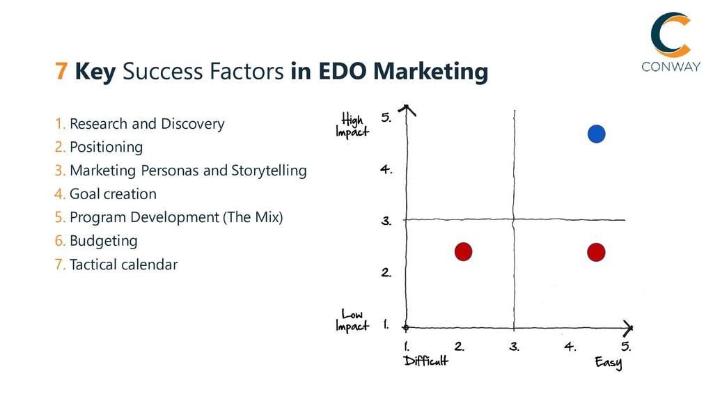7 Key Success Factors in EDO Marketing 1. Resea...