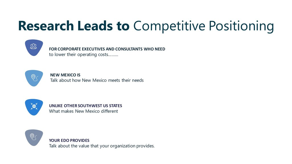 Research Leads to Competitive Positioning YOUR ...