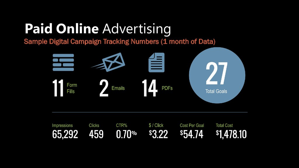 Paid Online Advertising Sample Digital Campaign...