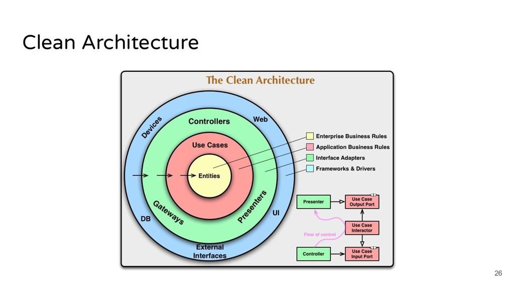 Clean Architecture 26