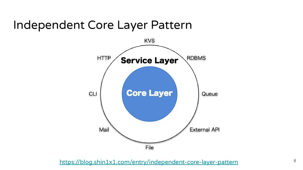 Independent Core Layer Pattern 8 https://blog.s...