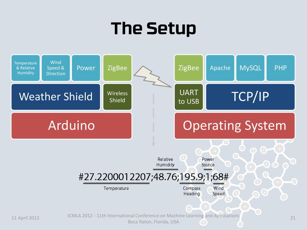 Arduino Weather Shield Temperature & Relative H...