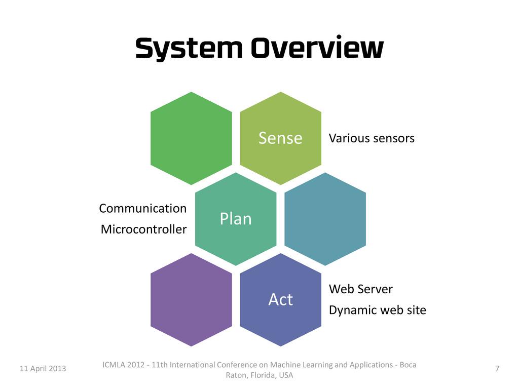 Sense Various sensors Plan Communication Microc...