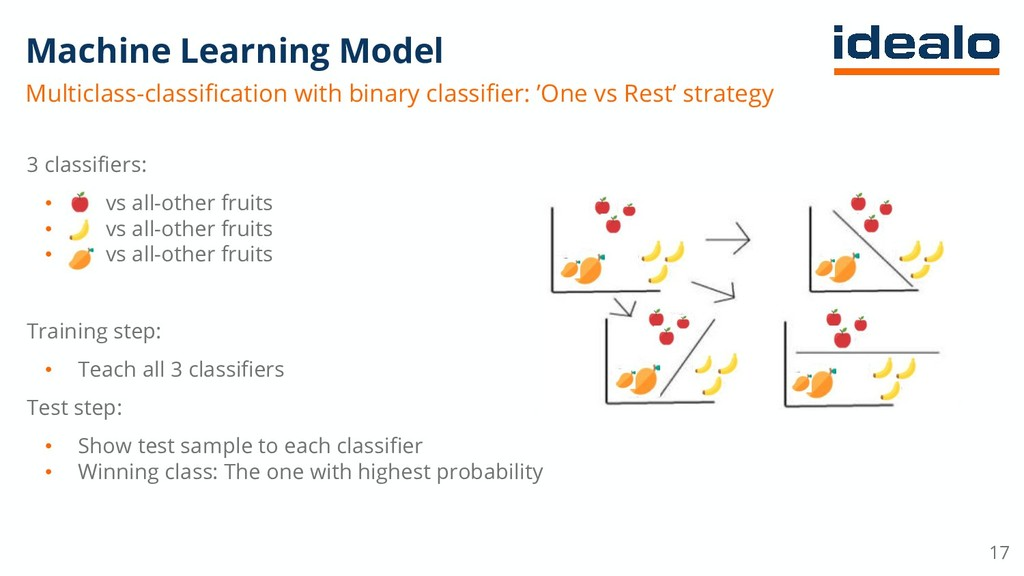 Machine Learning Model Multiclass-classificatio...