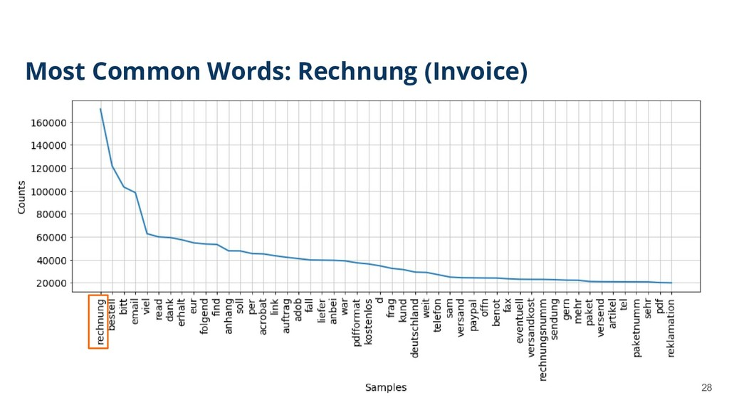 28 Most Common Words: Rechnung (Invoice)