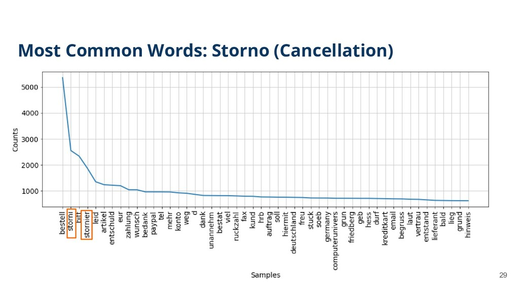 29 Most Common Words: Storno (Cancellation)