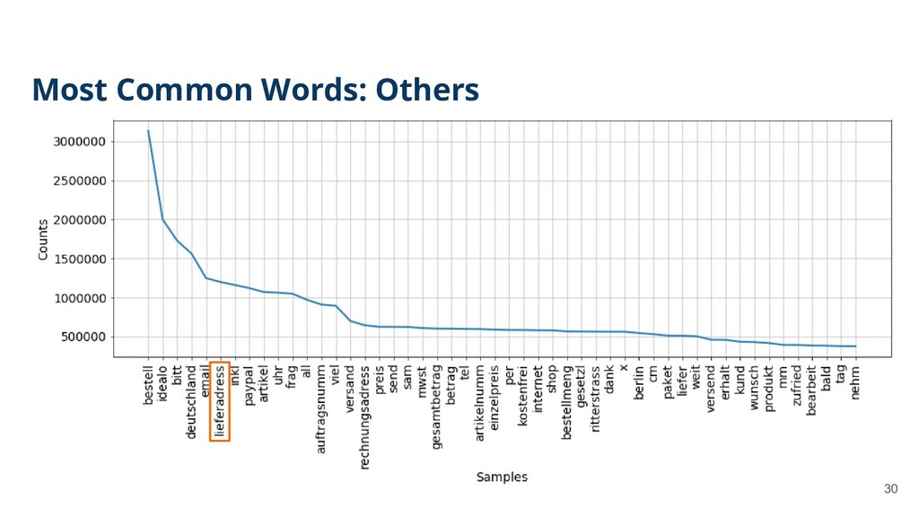 30 Most Common Words: Others