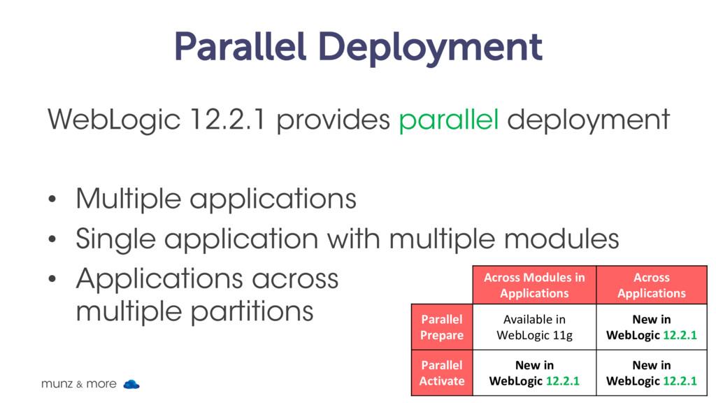 Parallel Deployment WebLogic 12.2.1 provides pa...