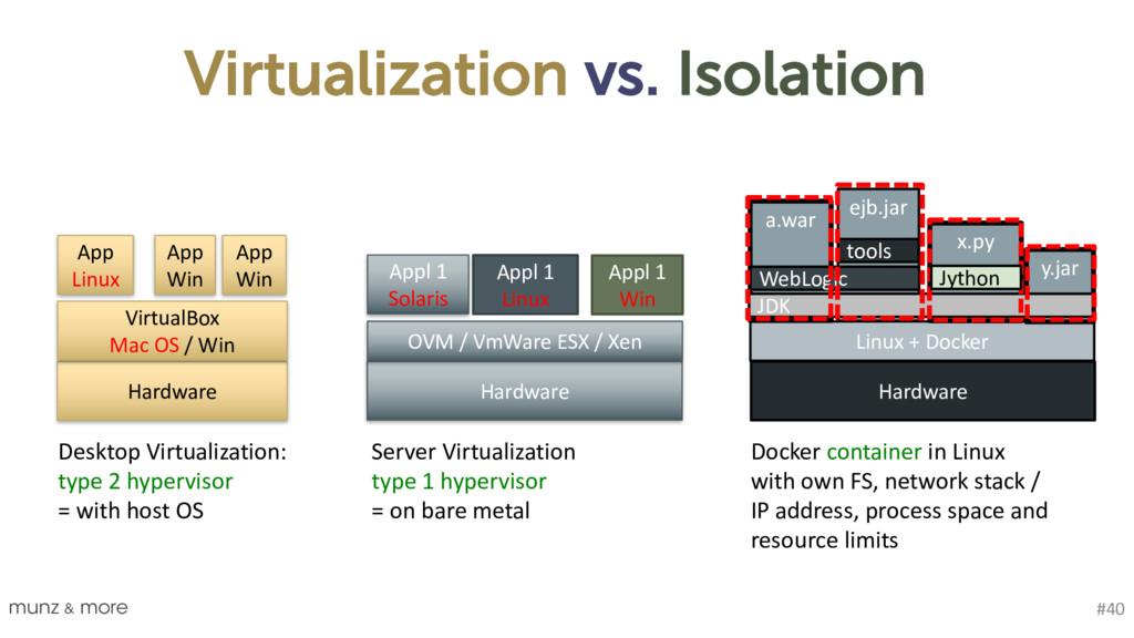 Virtualization vs. Isolation munz & more #40 Li...