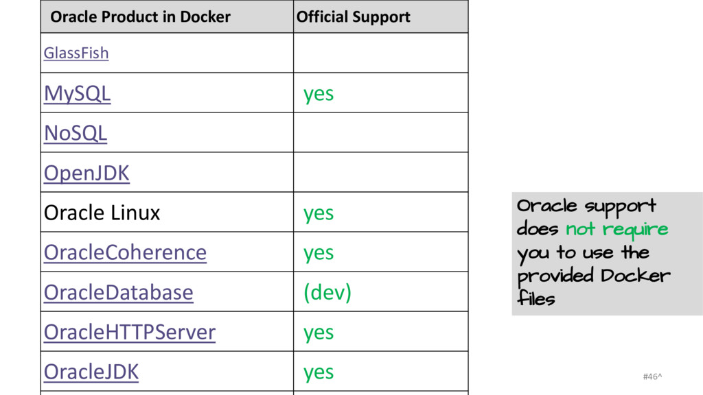 Oracle Product in Docker Official Support Glass...