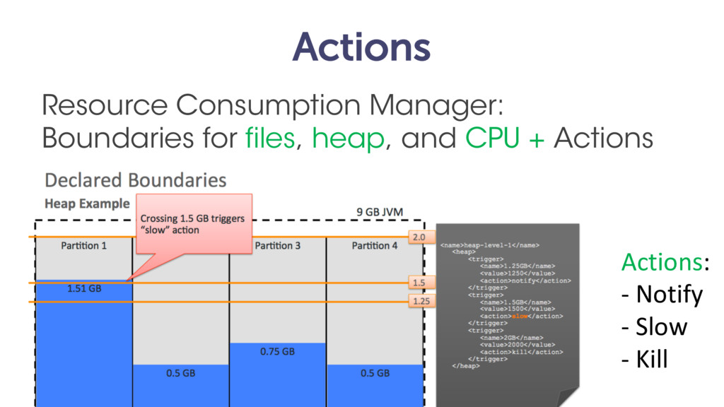 Actions Resource Consumption Manager: Boundarie...