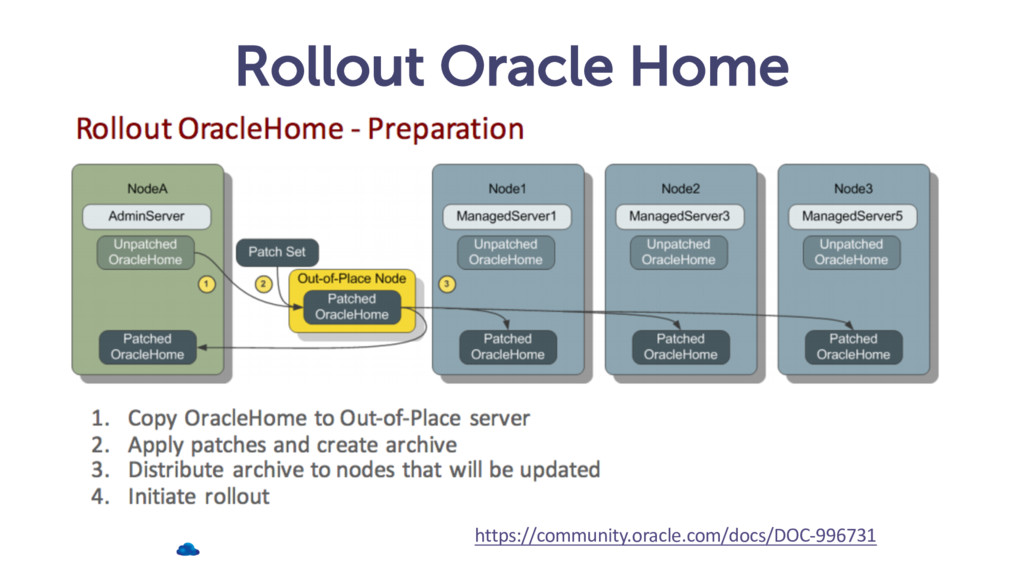Rollout Oracle Home https://community.oracle.co...