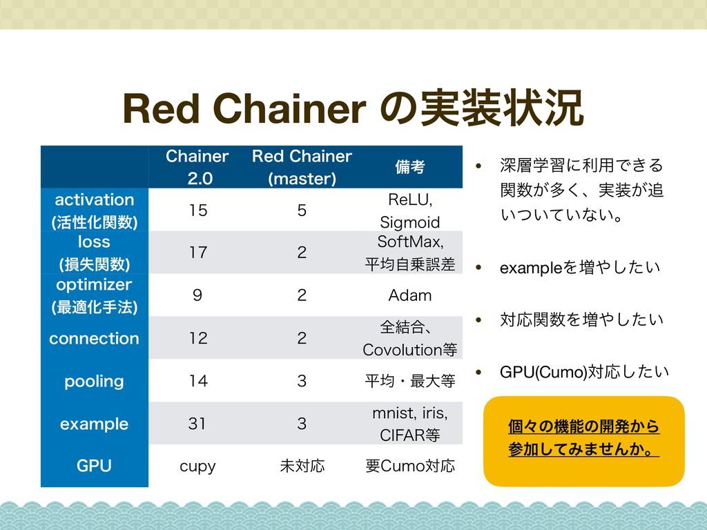 Red Chainer ͷ࣮ঢ়گ • ਂֶशʹར༻Ͱ͖Δ ͕ؔଟ͘ɺ࣮͕ ͍͍͍ͭͯ...