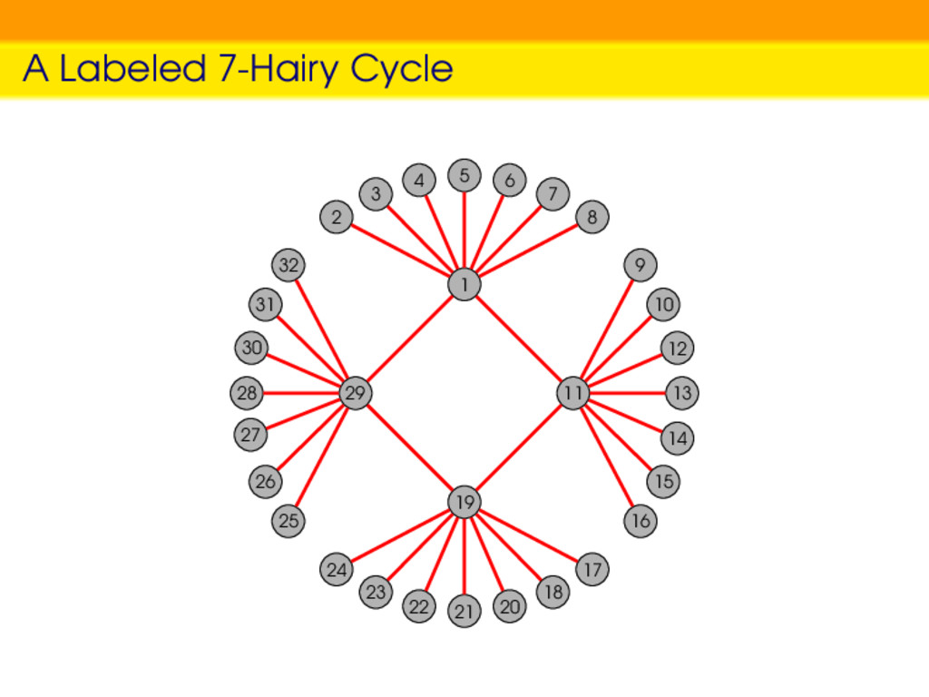 A Labeled 7-Hairy Cycle 1 2 3 4 5 6 7 8 19 17 1...