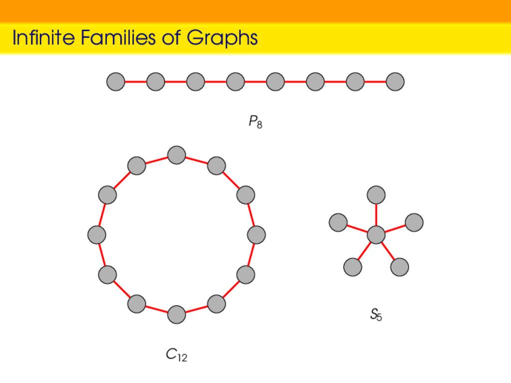 Infinite Families of Graphs P8 C12 S5