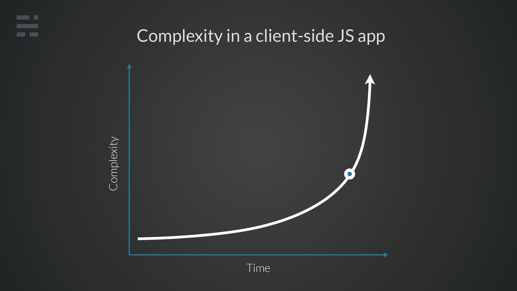 Complexity in a client-side JS app Time Complex...